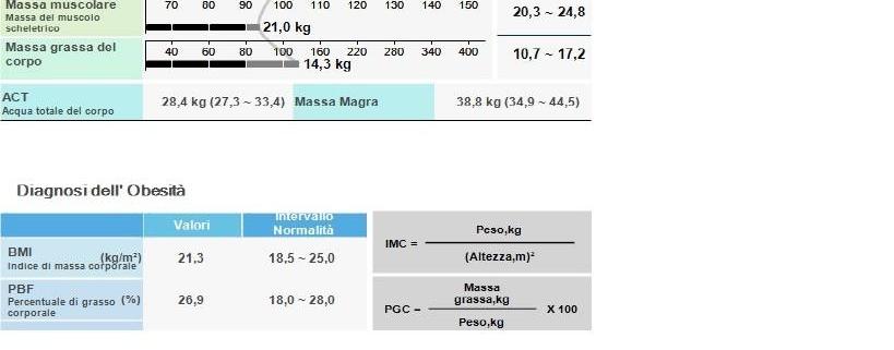 Marco Perugini | Diagnosi Obesità